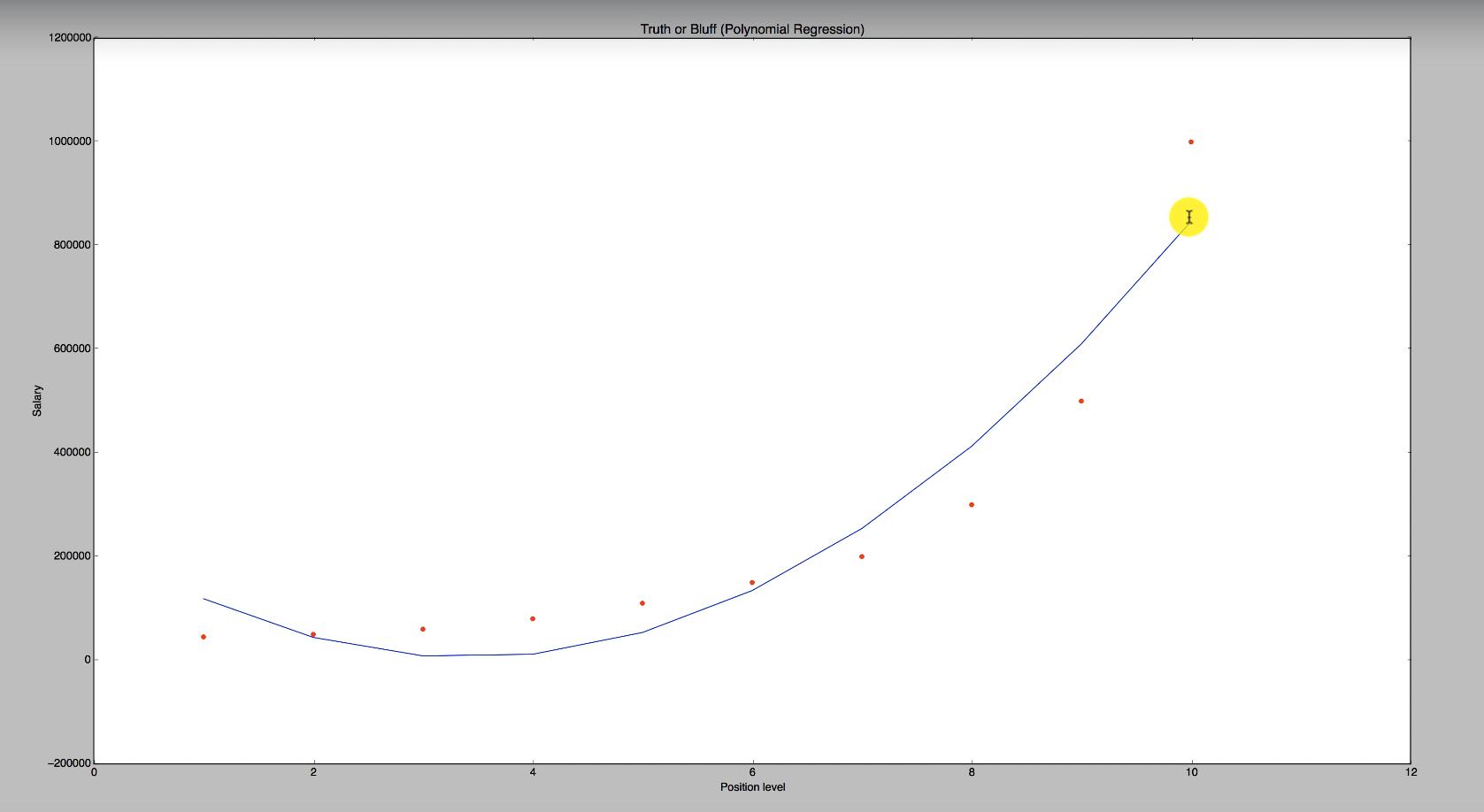 Maschinenlernen Graph zu einer Polynomischen Funktion zweiten Grades