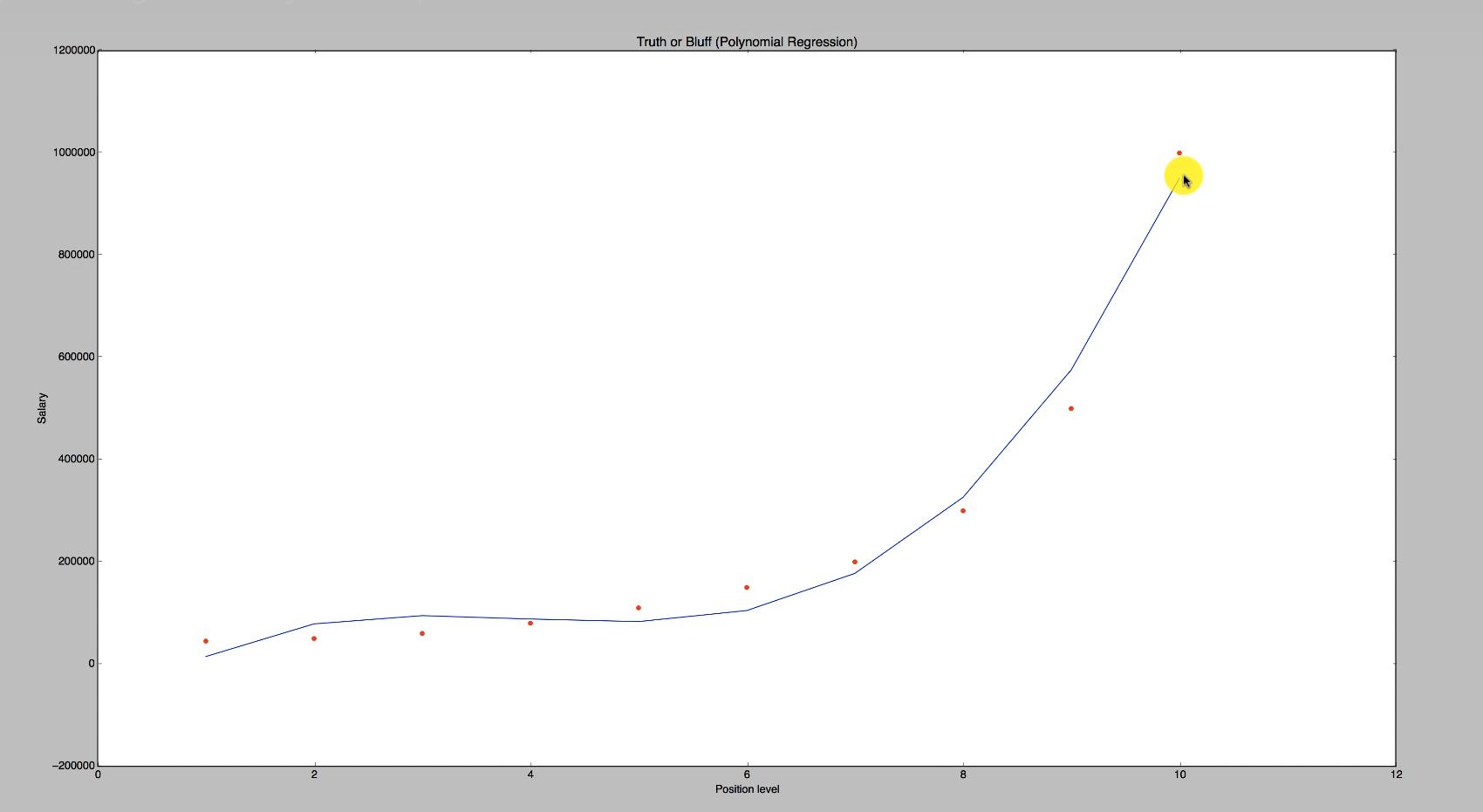 Maschinenlernen Graph zu einer Polynomischen Funktion dritten Grades