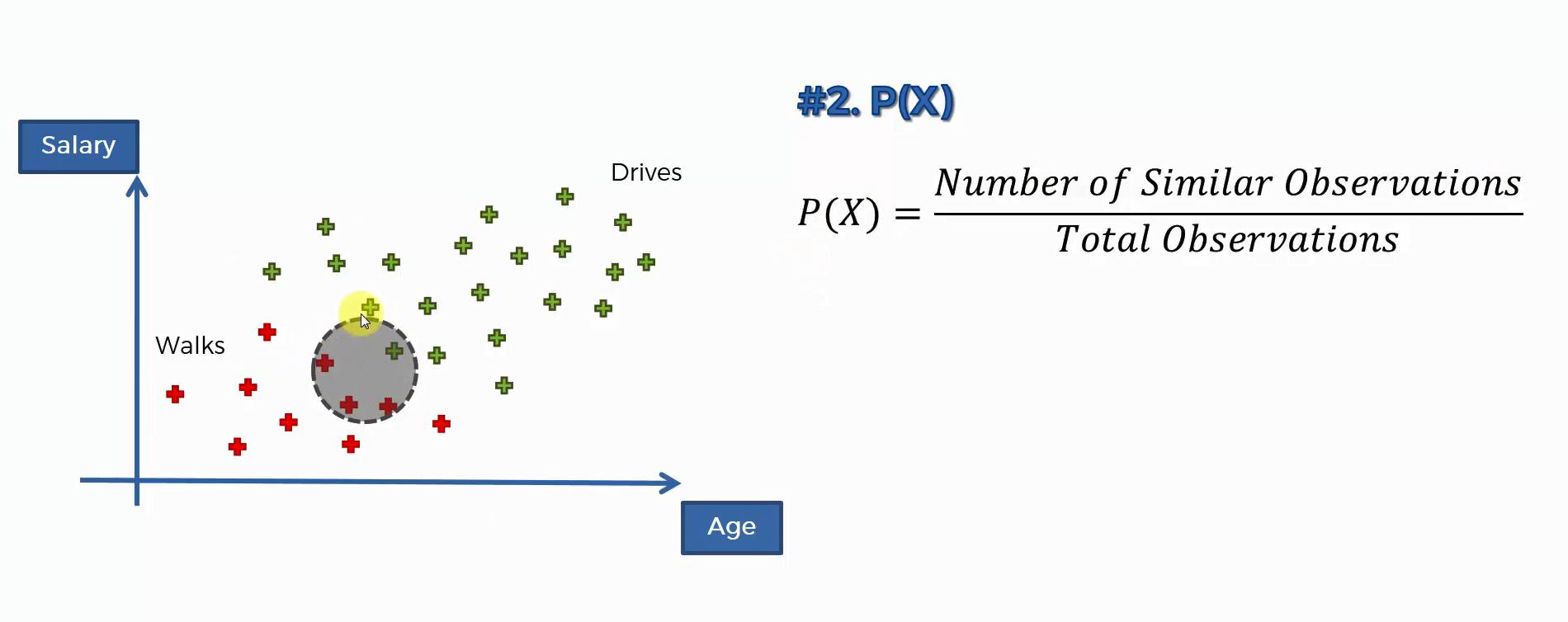 Herleitung des Maschinenlernverfahrens auf Grundlage des Bayes Theorem - Schritt 4