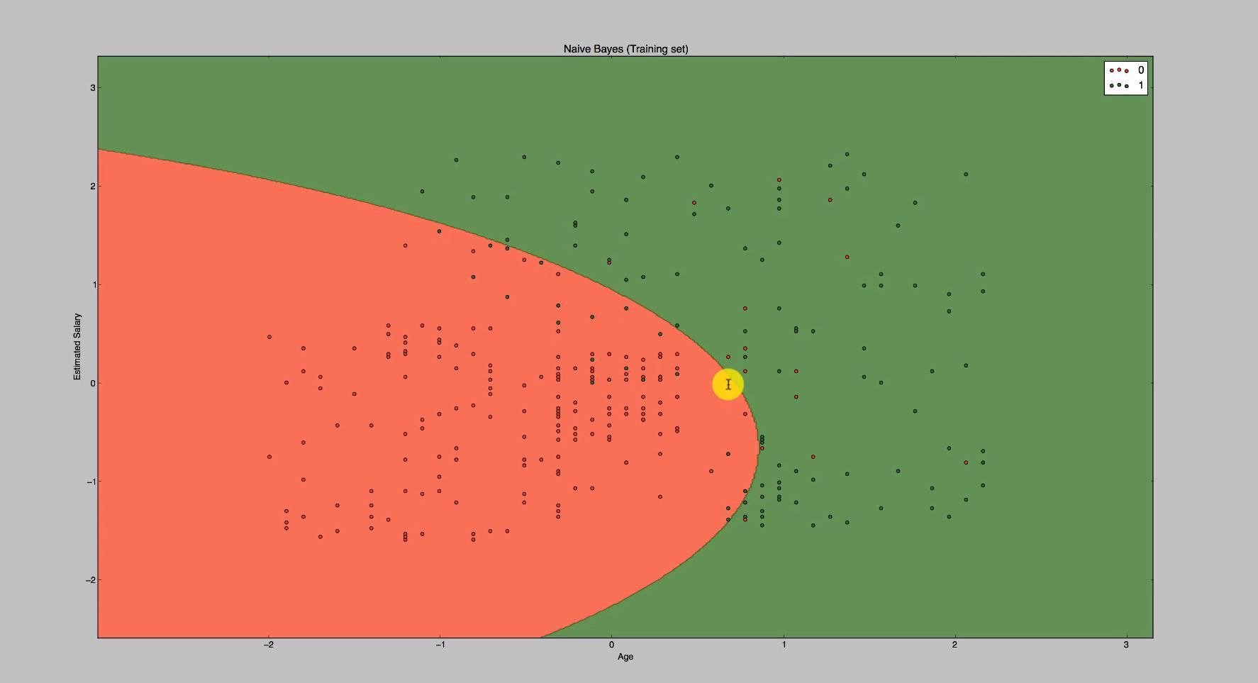 Der geplottete Graph zum Maschinenlernverfahrens Naive Bayes