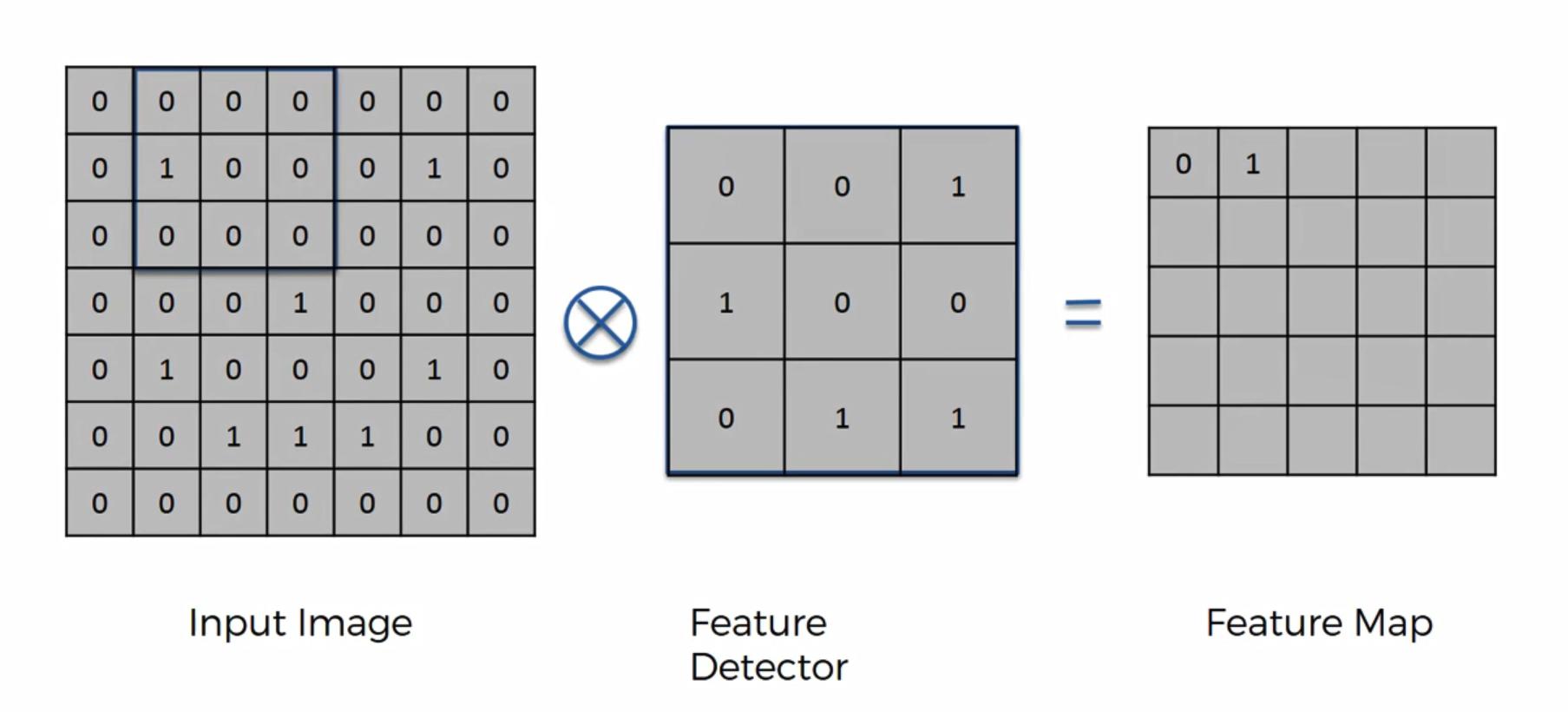 Maschinenlernen. Deep Learning. Convolutional Neural Networks. Einführung Schritt 2