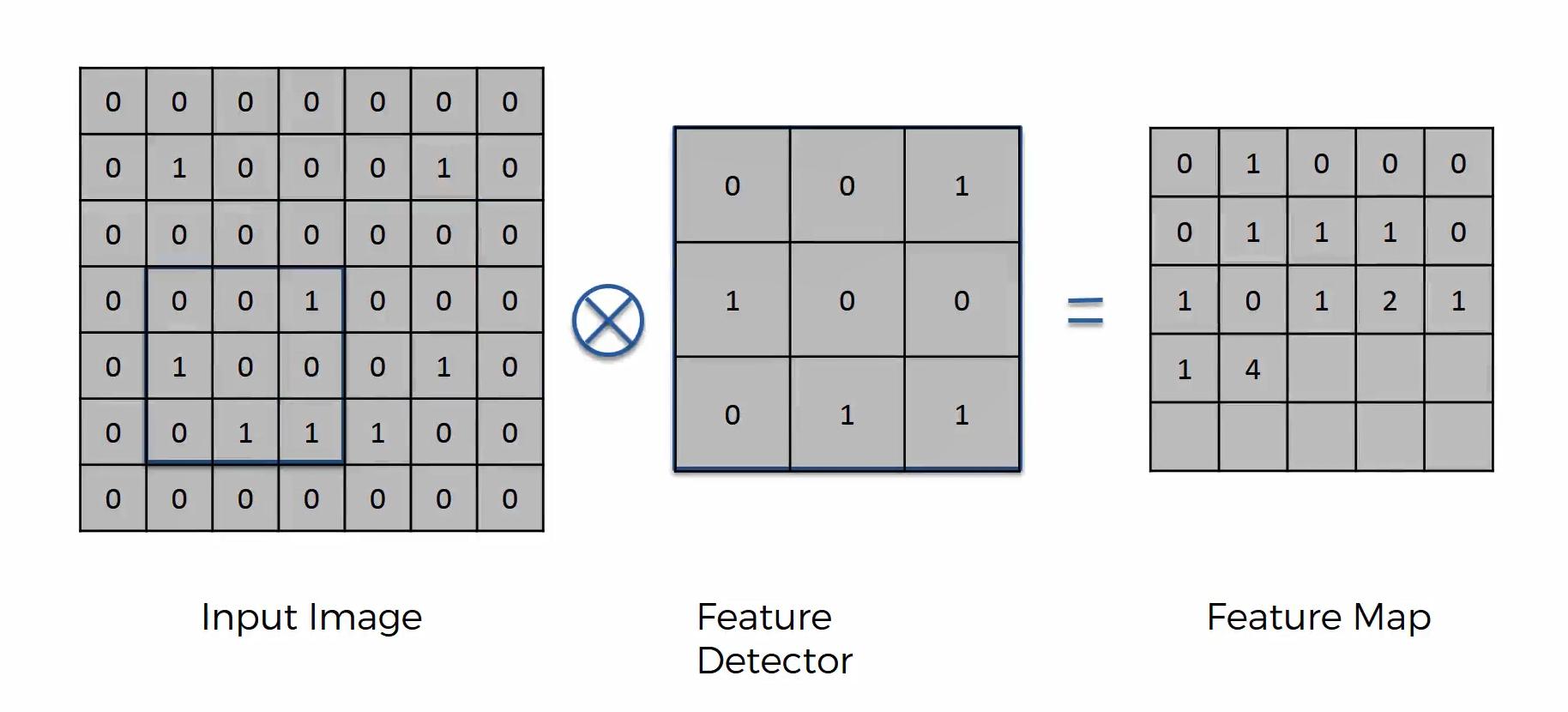 Maschinenlernen. Deep Learning. Convolutional Neural Networks. Einführung Schritt 3