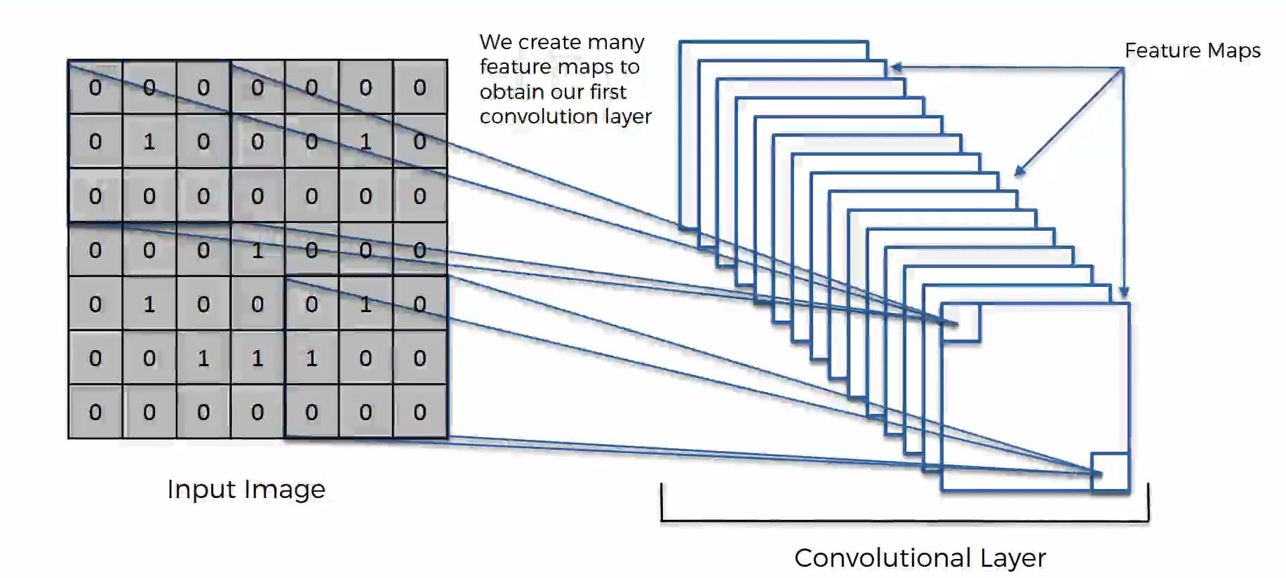 Maschinenlernen. Deep Learning. Convolutional Neural Networks. Einführung Schritt 4