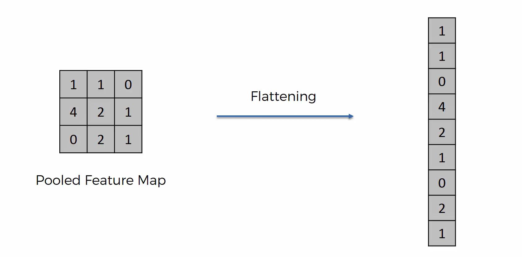 Maschinenlernen. Deep Learning. Convolutional Neural Networks. Einführung Schritt 6