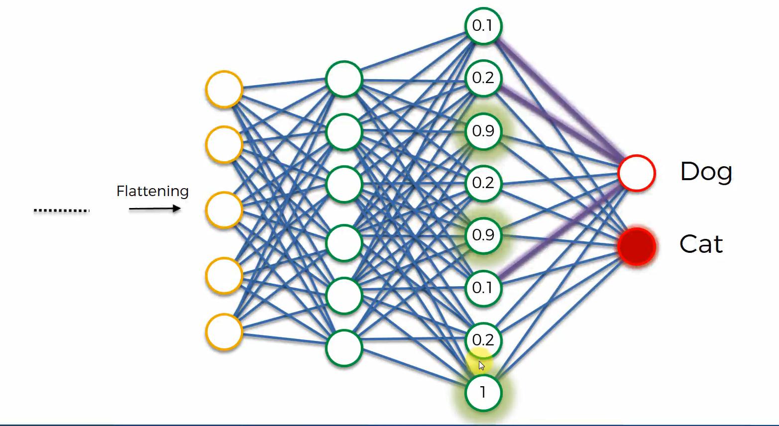 Maschinenlernen. Deep Learning. Convolutional Neural Networks. Einführung Schritt 7