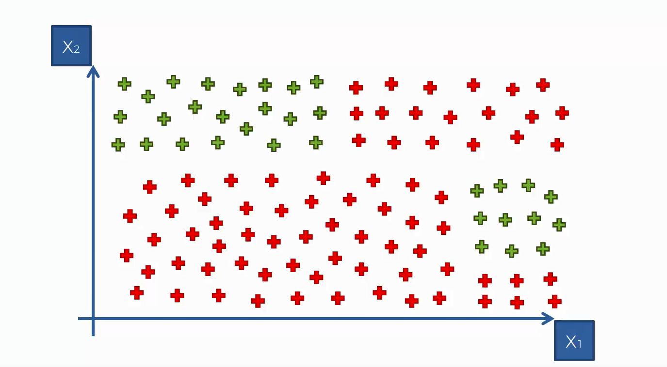 Herleitung des Maschinenlernverfahrens auf Grundlage des Entscheidungsbaums - Schritt 1