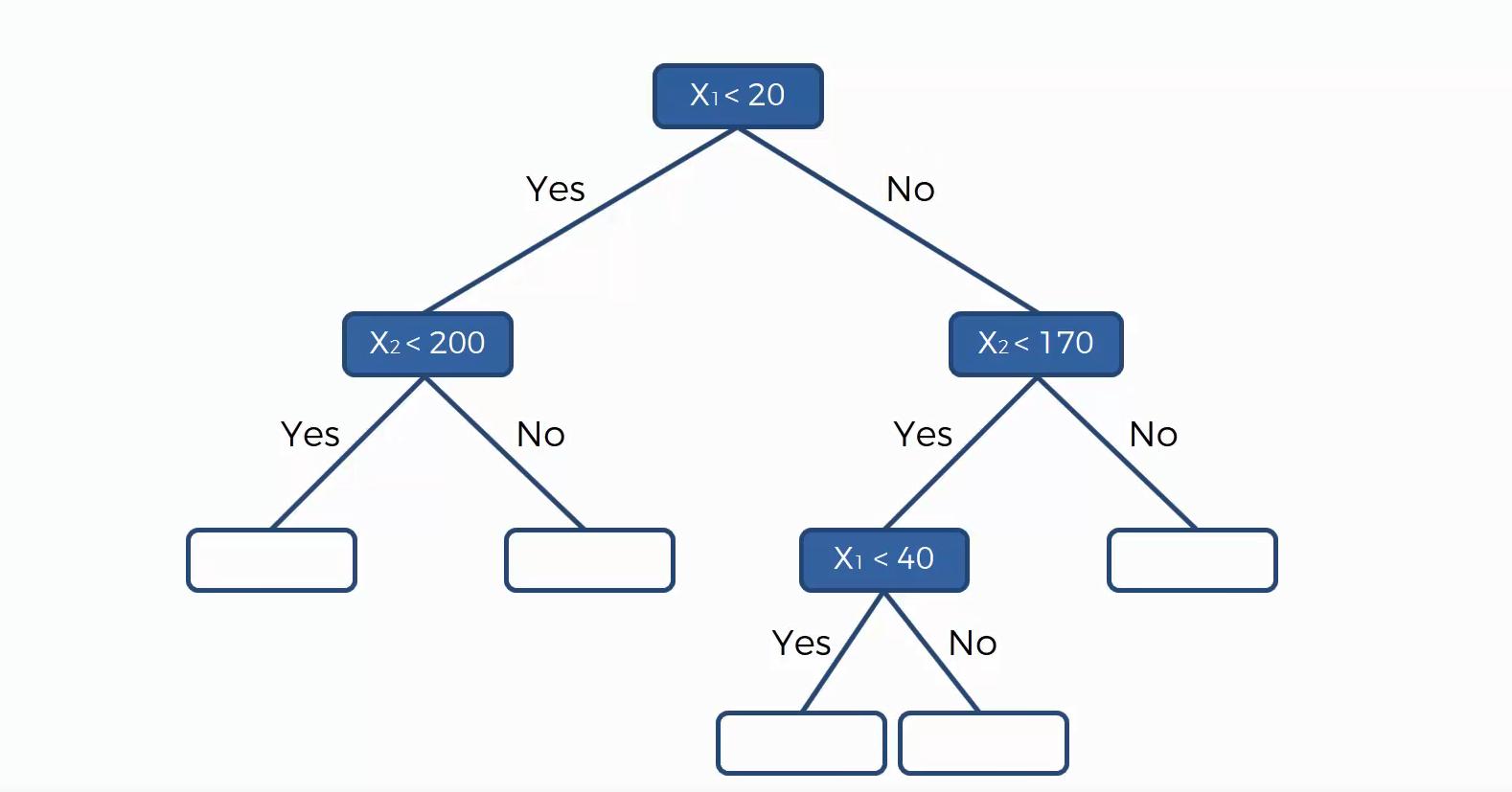 Maschinenlernen Regressionsbaum