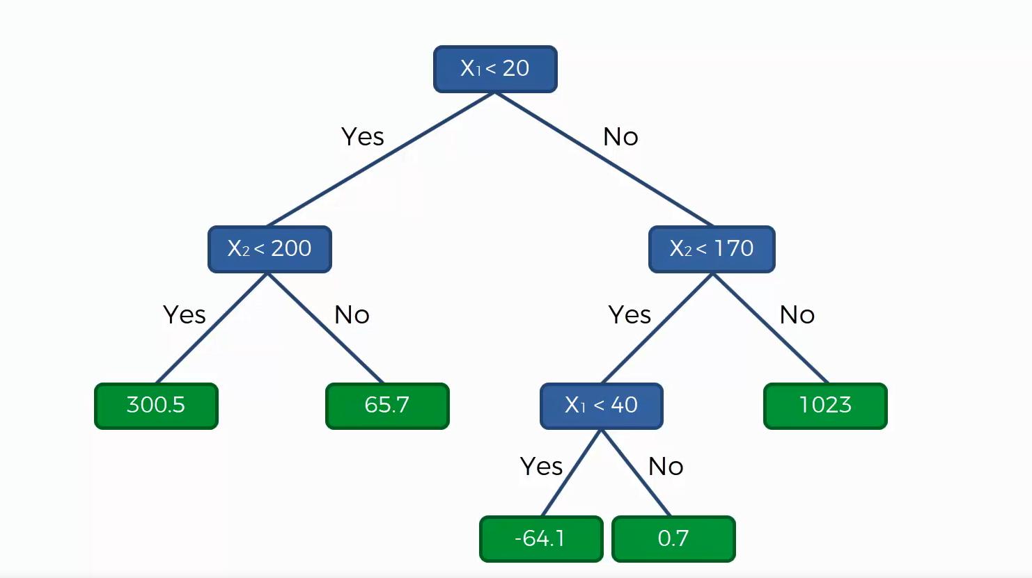 Maschinenlernen Regressionsbaum mit Durchschnittswerten für abhängige Variable