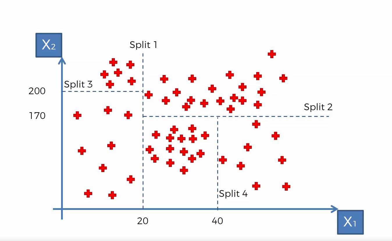 Maschinenlernen Regressionsbaum, Datenpunkte in zweidimensionalem Datenraum