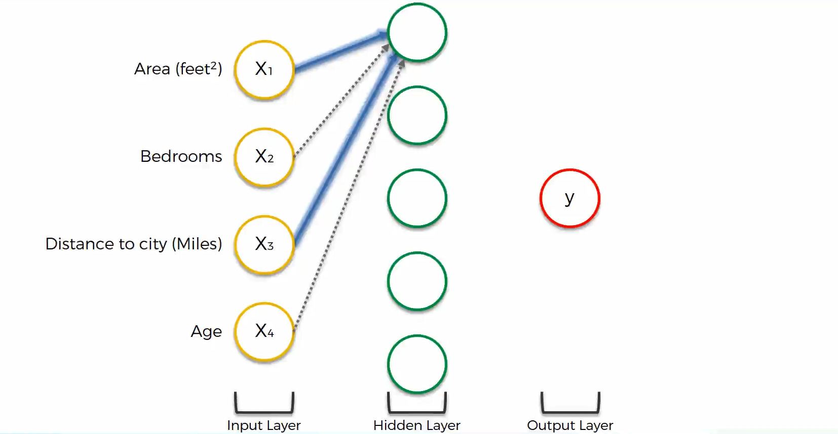 Maschinenlernen. Deep Learning. Künstliche Neuronale Netzwerke. Einführung Schritt 8