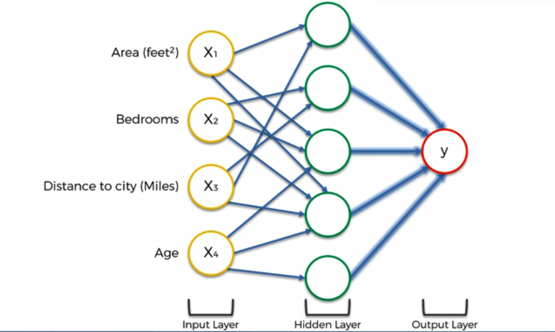Maschinenlernen. Deep Learning. Künstliche Neuronale Netzwerke. Einführung Schritt 9