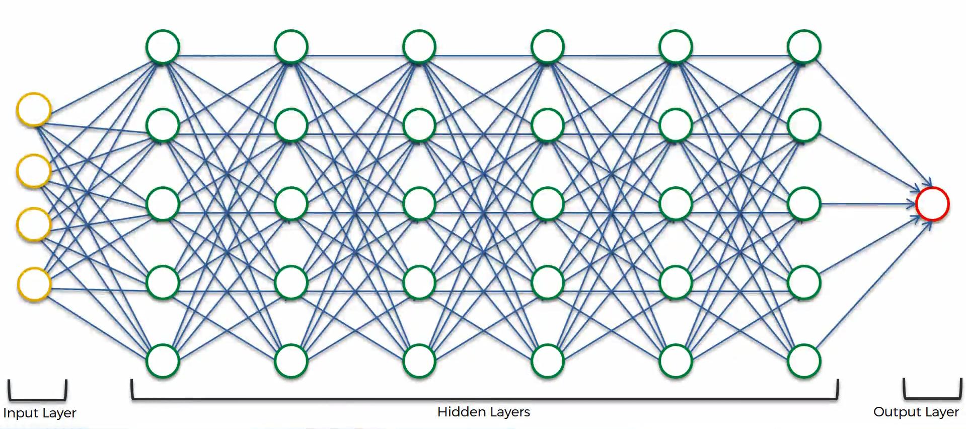 Maschinenlernen. Deep Learning. Künstliche Neuronale Netzwerke. Künstliche Neuronale Netzwerke. Einführung Schritt 10
