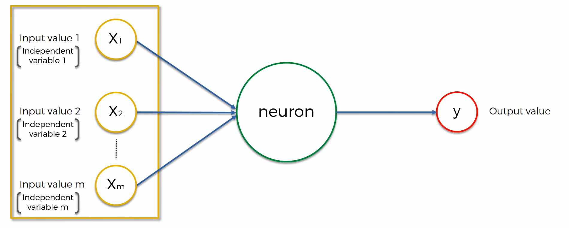 Maschinenlernen. Deep Learning. Künstliche Neuronale Netzwerke. Einführung Schritt 2
