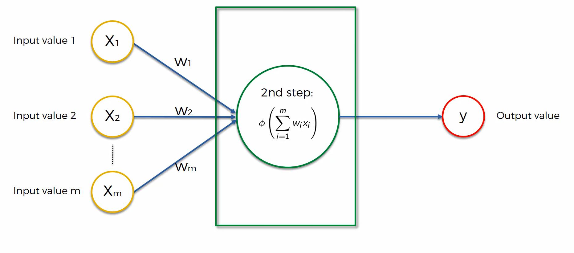 Maschinenlernen. Deep Learning. Künstliche Neuronale Netzwerke. Einführung Schritt 3