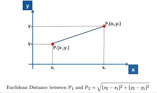 Maschinenlernen Datenaufbereitung Feature Scaling Euklidische Distanz