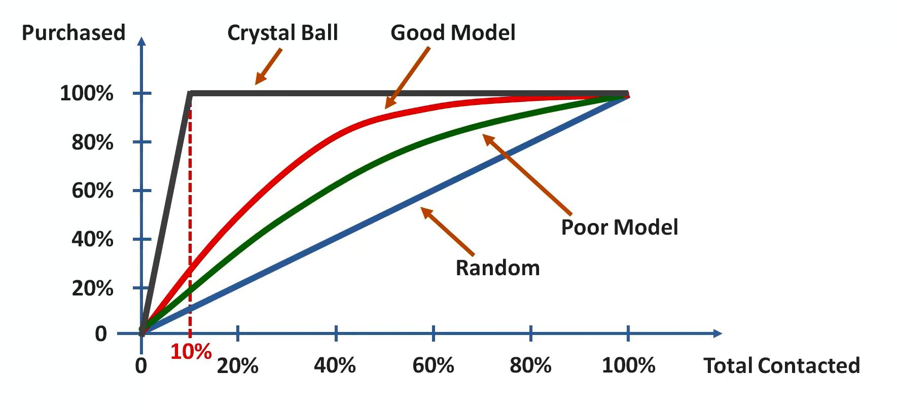 Das Cumulative Accuracy Profile (CAP) zur Bewertung der Qualität eines Modells im Maschinenlernen – Schritt 1