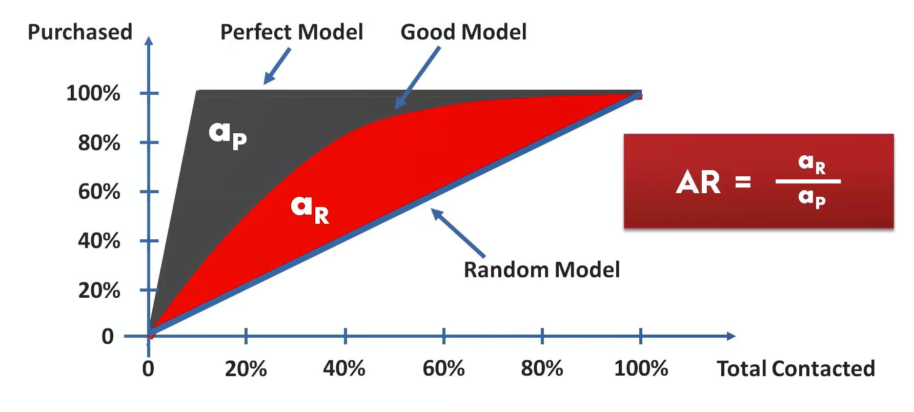 Das Cumulative Accuracy Profile (CAP) zur Bewertung der Qualität eines Modells im Maschinenlernen – Schritt 2