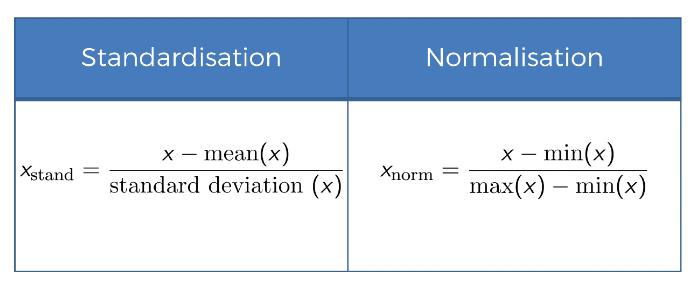 Maschinenlernen Datenaufbereitung Feature Scaling Standardisierung und Normalisierung