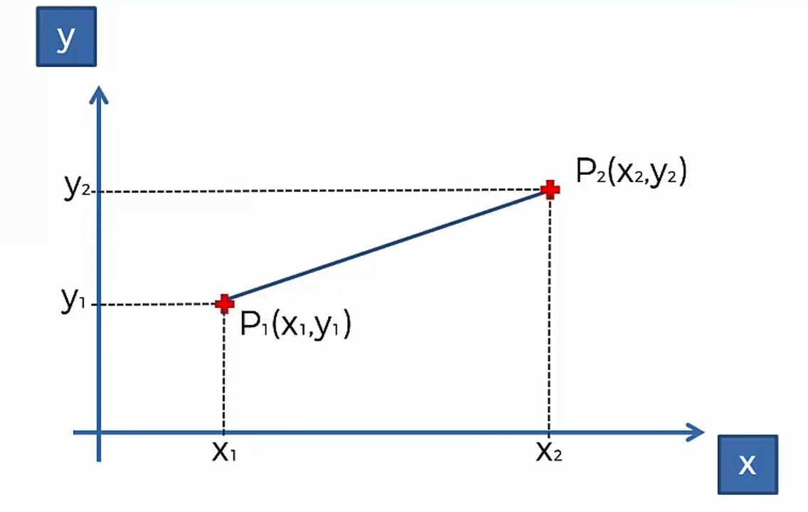 Maschinenlernen: Clusteranalyse mithilfe des K-Means-Algorithmus - 2