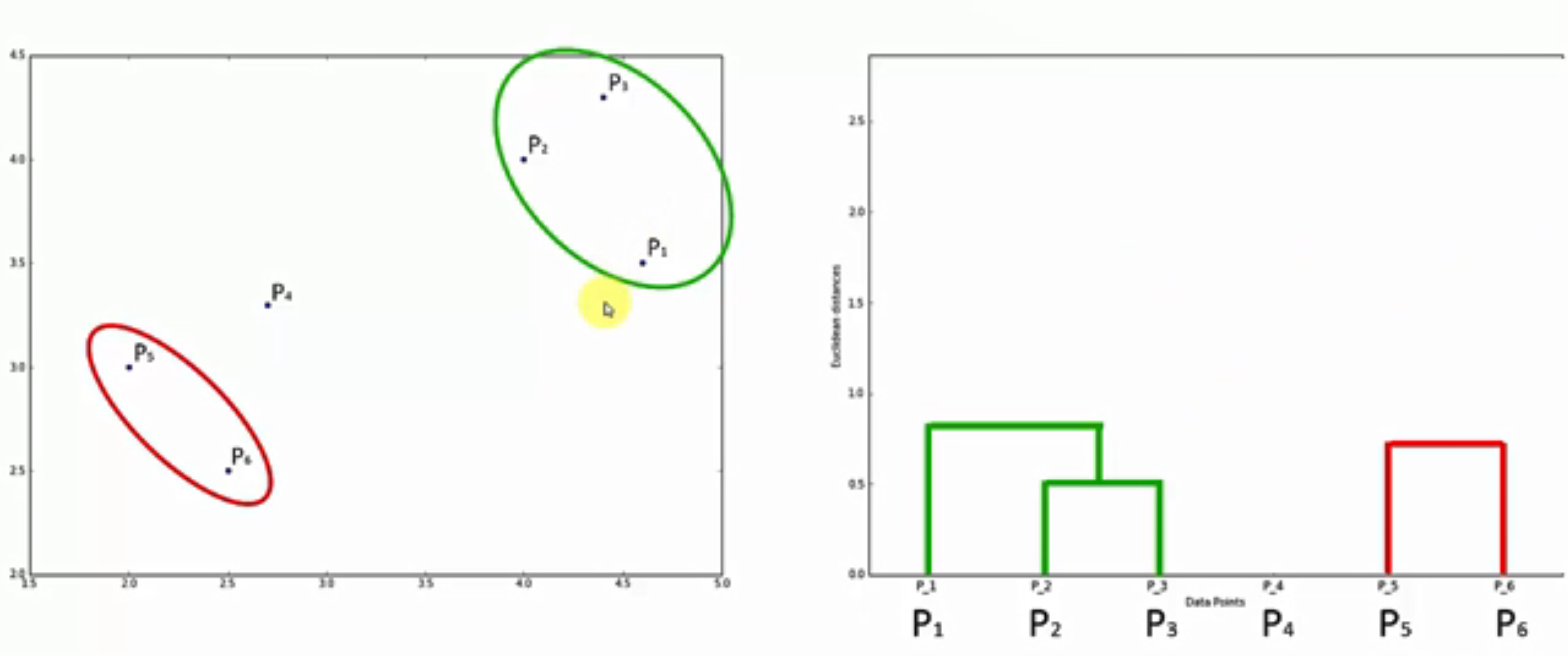 Maschinenlernen: Clusteranalyse mithilfe des Hierarchical Clustering - 1