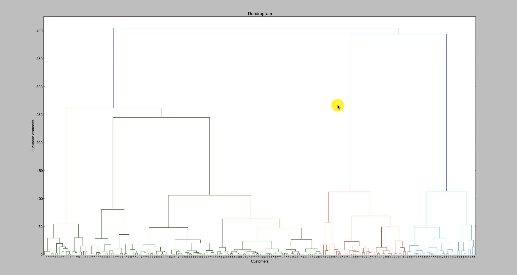 Maschinenlernen: Clusteranalyse mithilfe des Hierarchical Clustering - 5