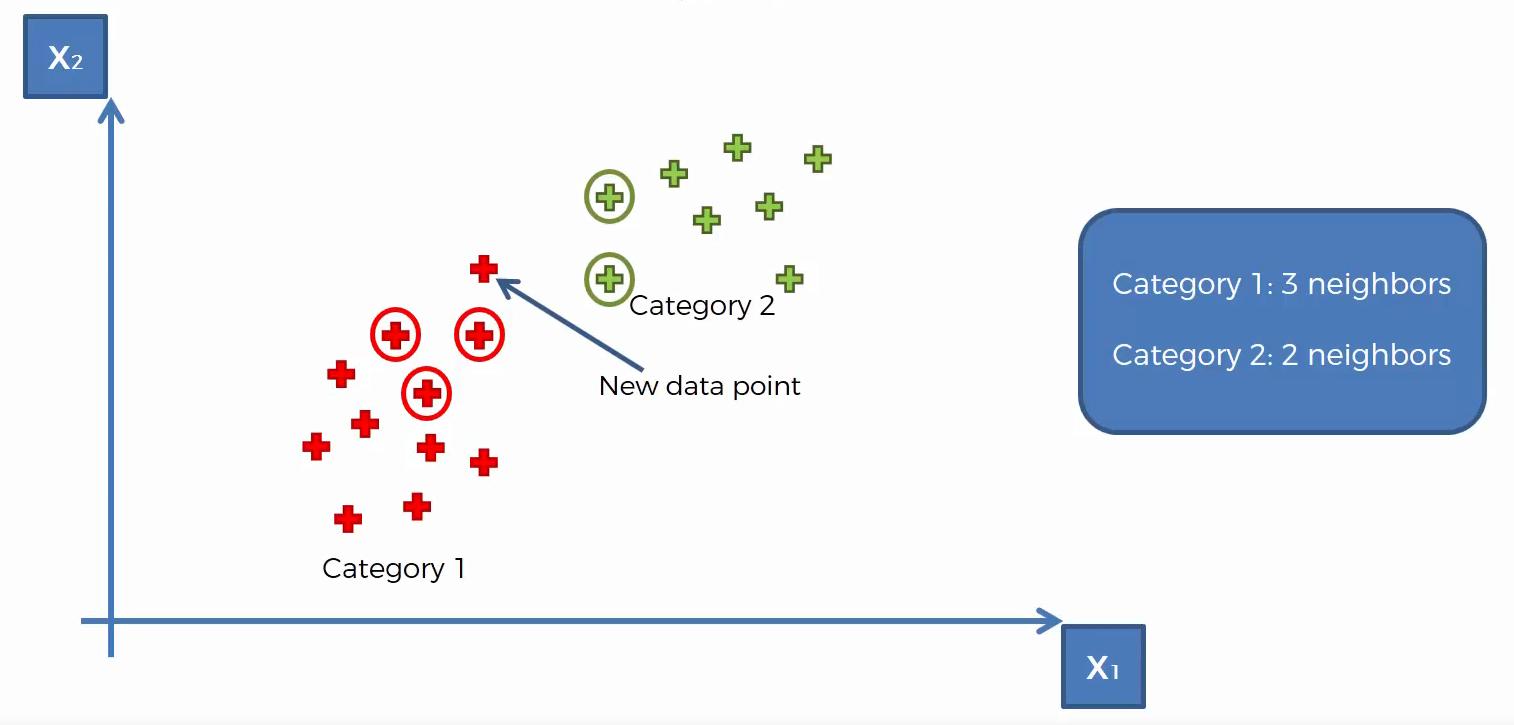 Illustration zu Ausgangssituation für den Maschinenlernen-Algorithmus K-Nearest Neighbor