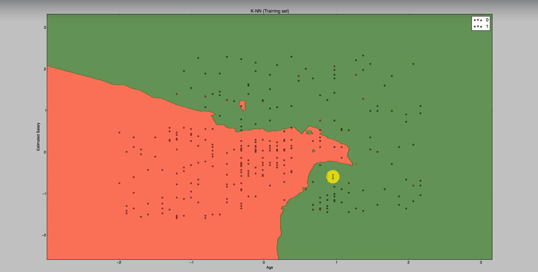 Geplottete Graphik zur Klassifizierung mithilfe des Maschinenlernen-Algorithmus K-Nearest Neighbor