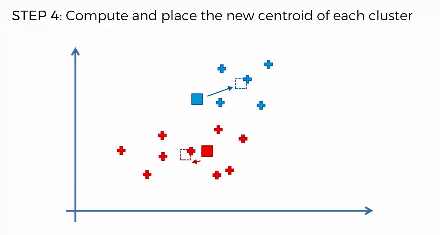 Maschinenlernen: Clusteranalyse mithilfe des K-Means-Algorithmus - 4