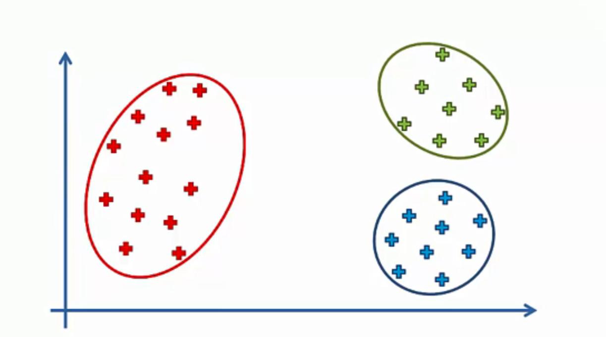 Maschinenlernen: Clusteranalyse mithilfe des K-Means-Algorithmus - 6
