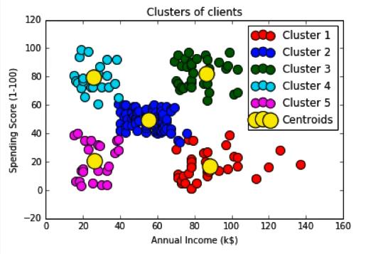 Maschinenlernen: Clusteranalyse mithilfe des K-Means-Algorithmus - 9
