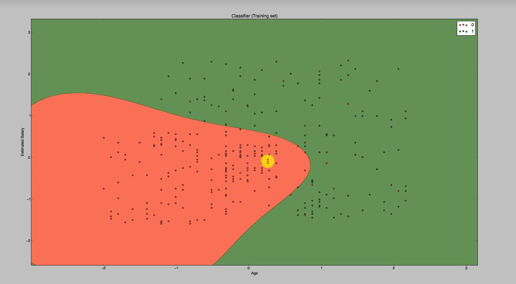 Der geplottete Graph zum Maschinenlernverfahrens Kernel SMV