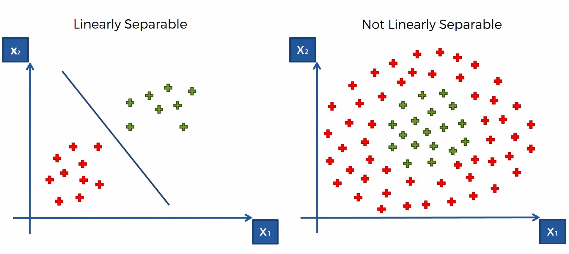 Herleitung des Maschinenlernverfahrens Kernel SMV – Schritt 1