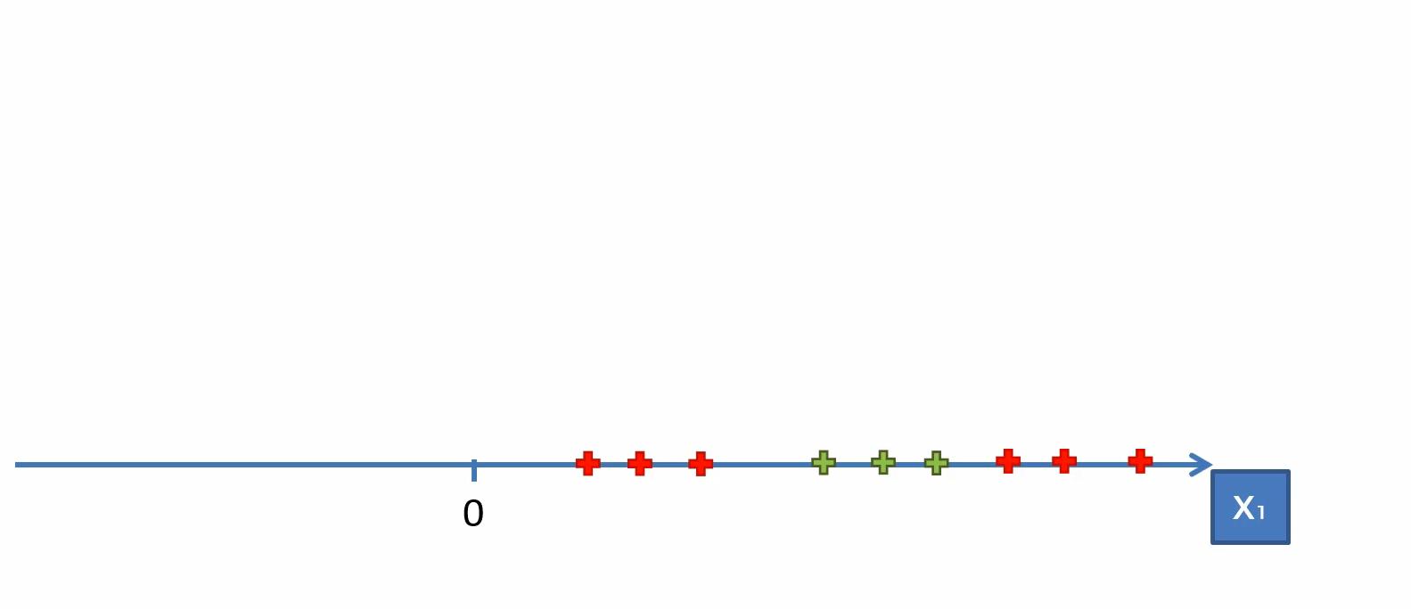 Herleitung des Maschinenlernverfahrens Kernel SMV – Schritt 2