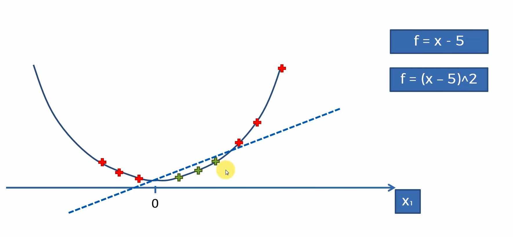 Herleitung des Maschinenlernverfahrens Kernel SMV – Schritt 3