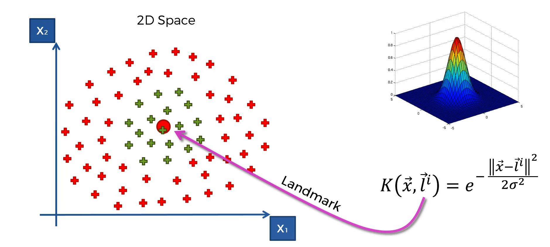 Herleitung des Maschinenlernverfahrens Kernel SMV – Schritt 4