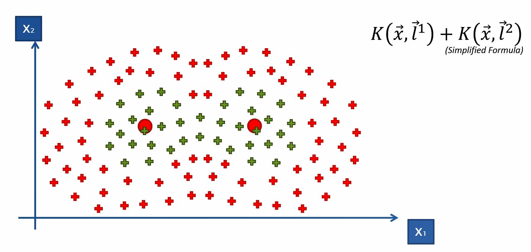 Herleitung des Maschinenlernverfahrens Kernel SMV – Schritt 6