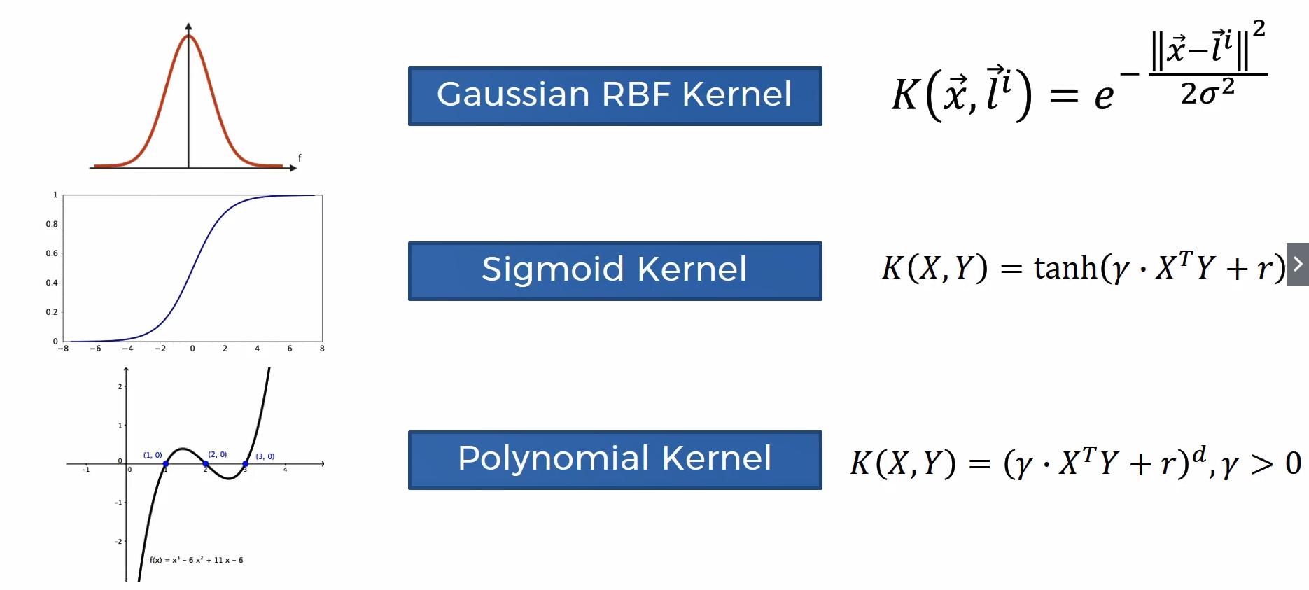 Herleitung des Maschinenlernverfahrens Kernel SMV – Schritt 7