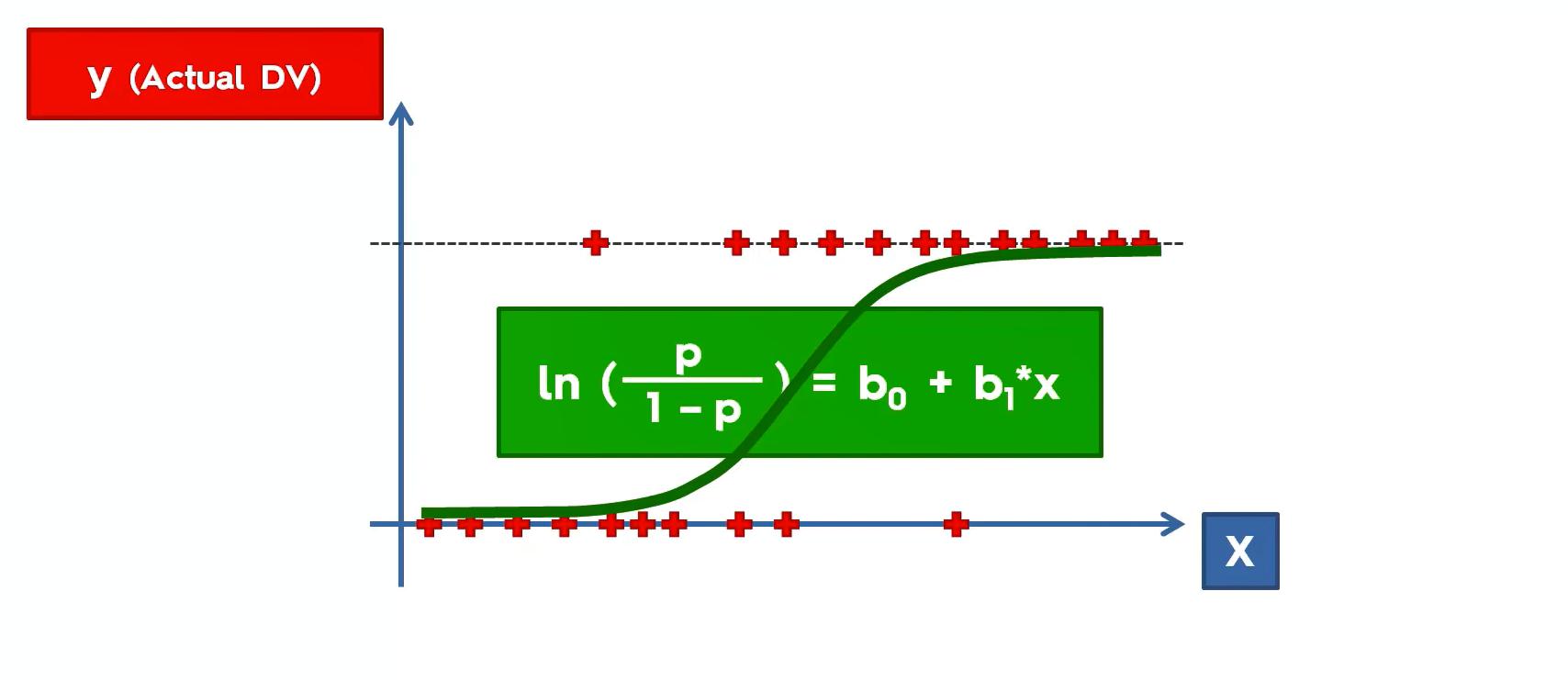 """Maschinenlernen Logistische Regression auf Basis der Sigmoid Funktion"""" width="""