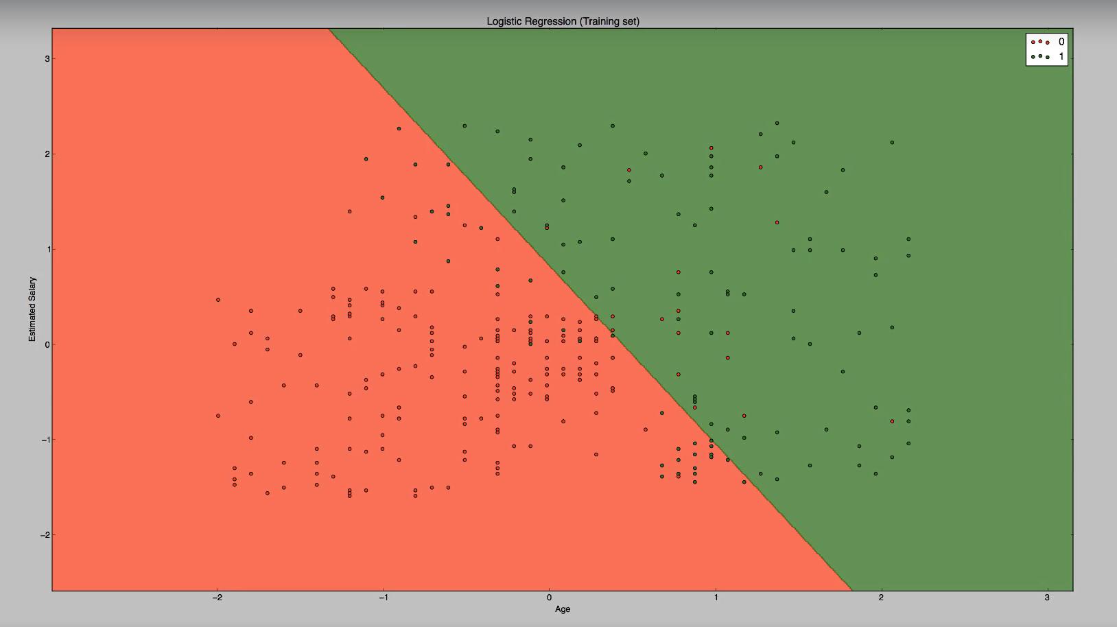 Visualisierung / geplottete Graphik zur Klassifizierung mithilfe der Logistischen Regression