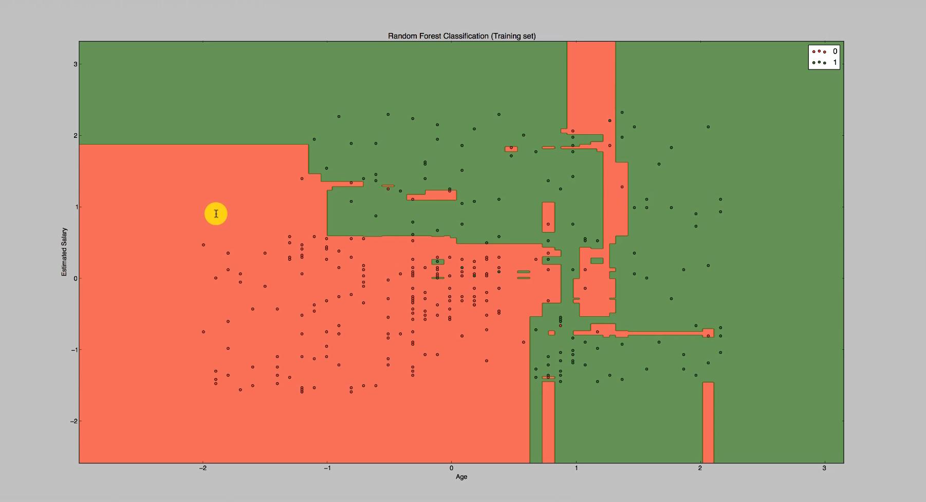 Der geplottete Graph zum Maschinenlernverfahren Random Forest