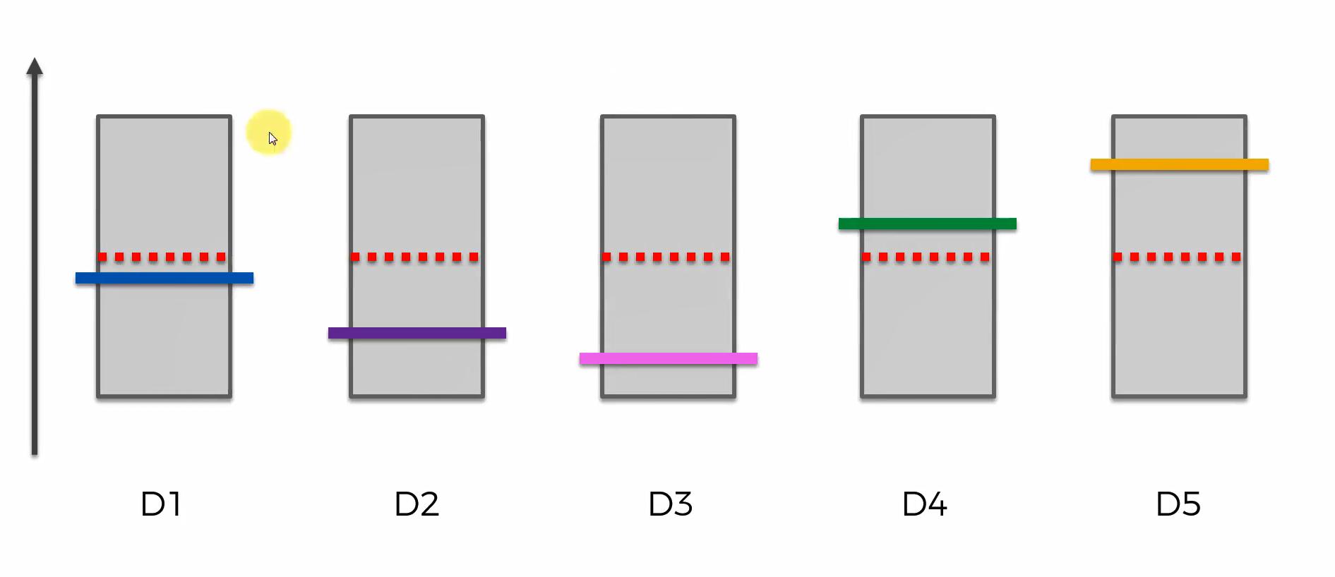 Maschinenlernen. Reinforcement Learning. Upper Confidence Bound – Schritt 2