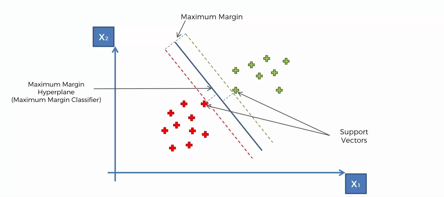 Intuitive Erläuterung zur Methode Support Vector Machine (SVM)