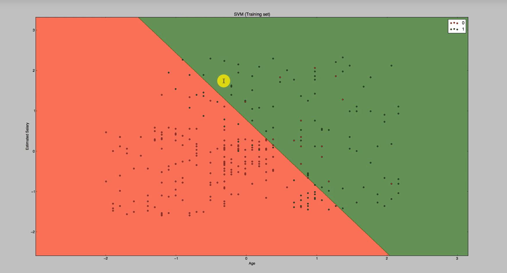Geplottete Graphik zur Klassifizierung mithilfe des Maschinenlernen-Algorithmus Support Vector Machine (SVM)