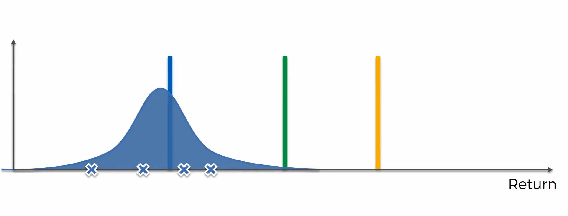 Maschinenlernen. Reinforcement Learning. Thompson Sampling Algorithmus. Funktionsweise – Schritt 1