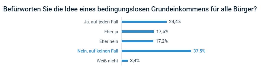 Zustimmung zu BGE: Umfrage auf welt.de