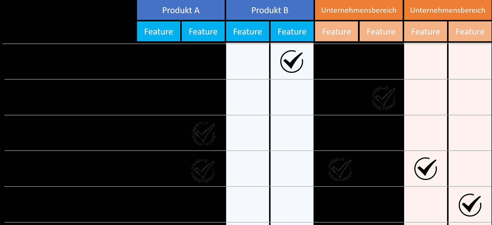 Matrix für die Identifizierung von potentiellen KI-Projekten im Unternehmen