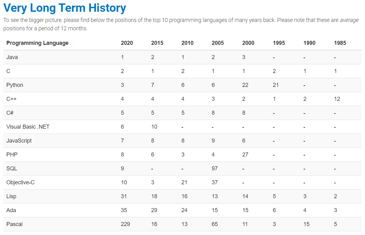 TIOBE-Index – Long Term History
