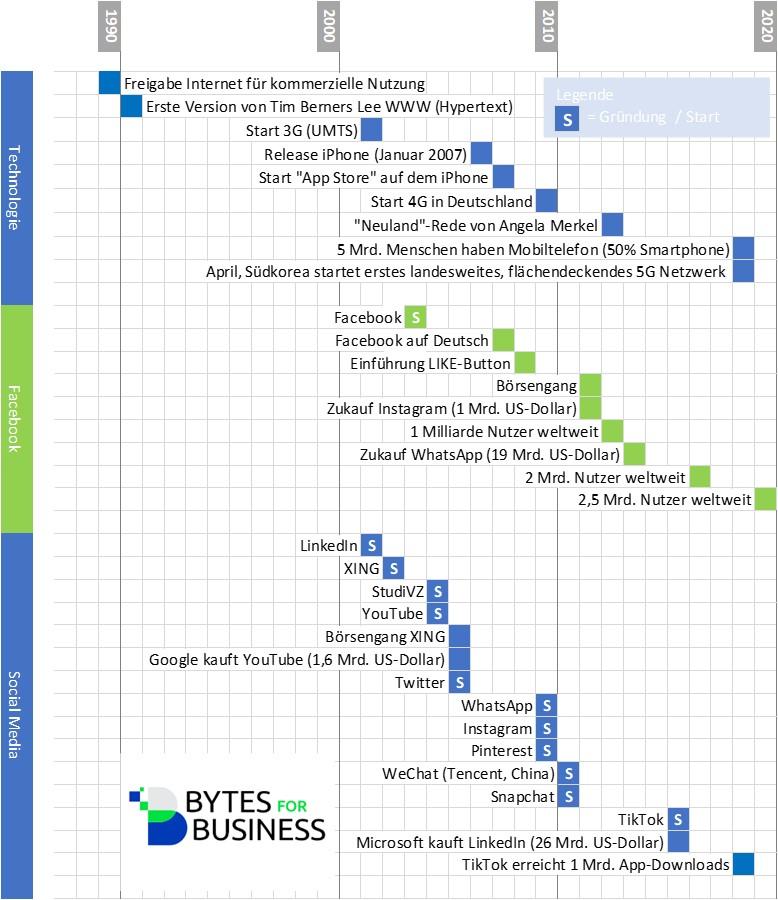 Zeitleiste zur Entwicklung von Social Media