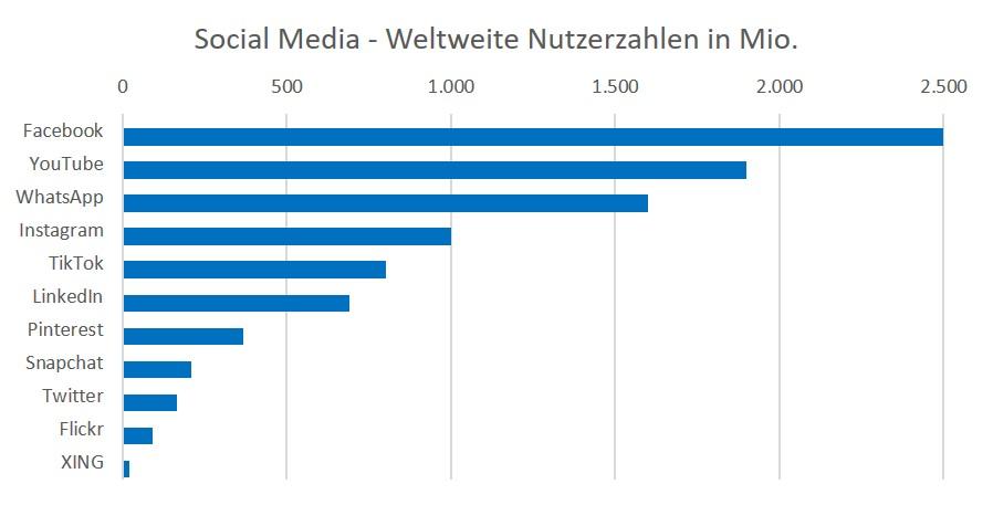 Social Media - Reichweit
