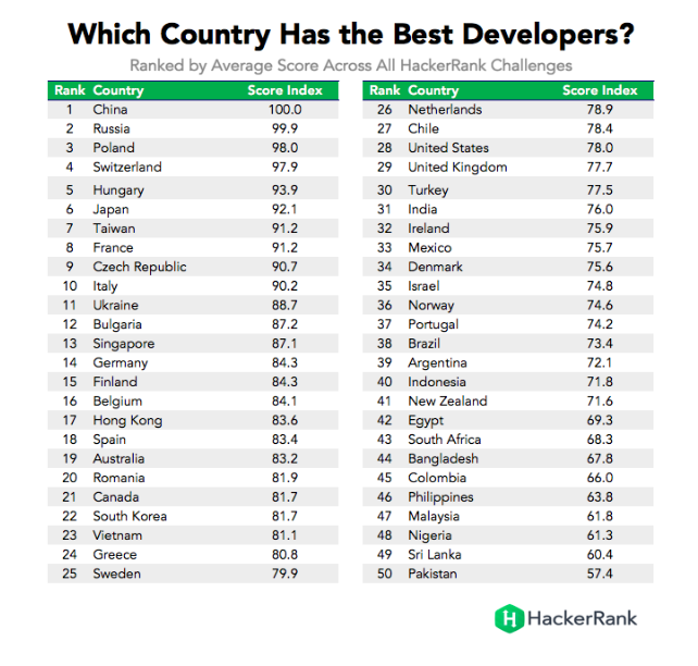 Ranking of Countries by Achieved Score in Hacker Challenges